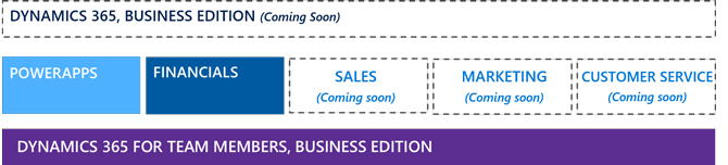 Dynamics 365 Business Edition