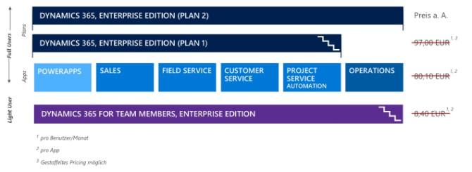 Dynamics 365 Business Edition
