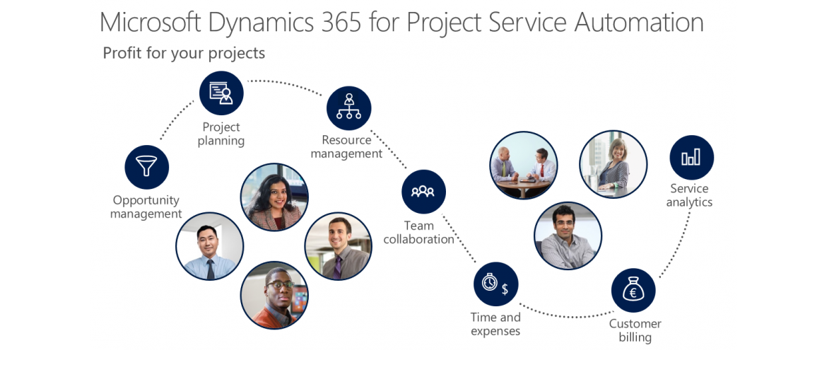 Dynamics 365 for Project Service