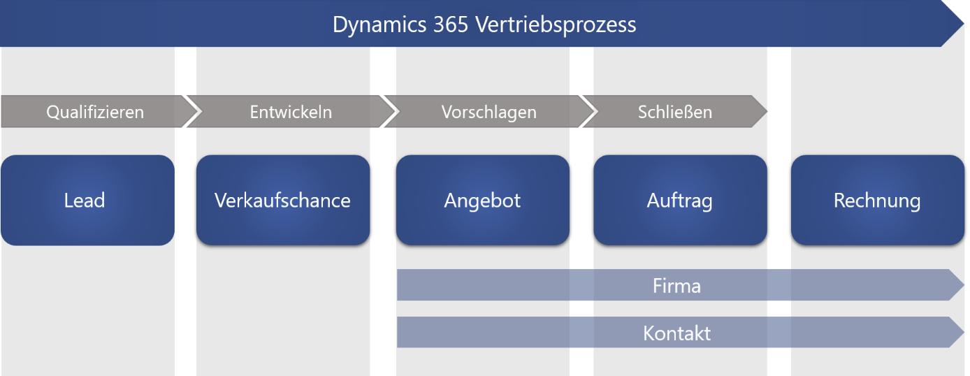 dynamics 365 for sales prozess