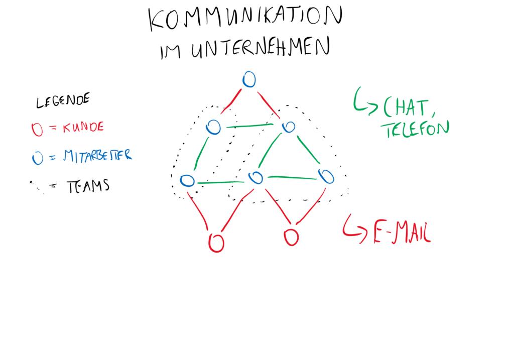Kommunikation im Unternehmen