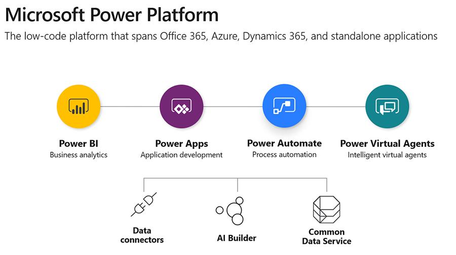 Komponenten der Power Platform