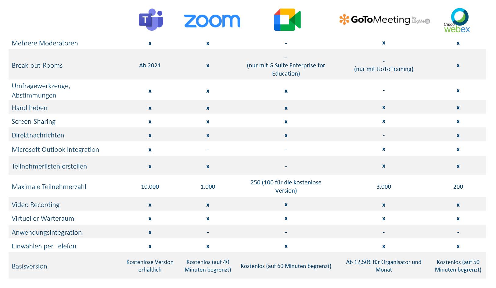 Vergleichstabelle Teams, Zoom, Google Meet